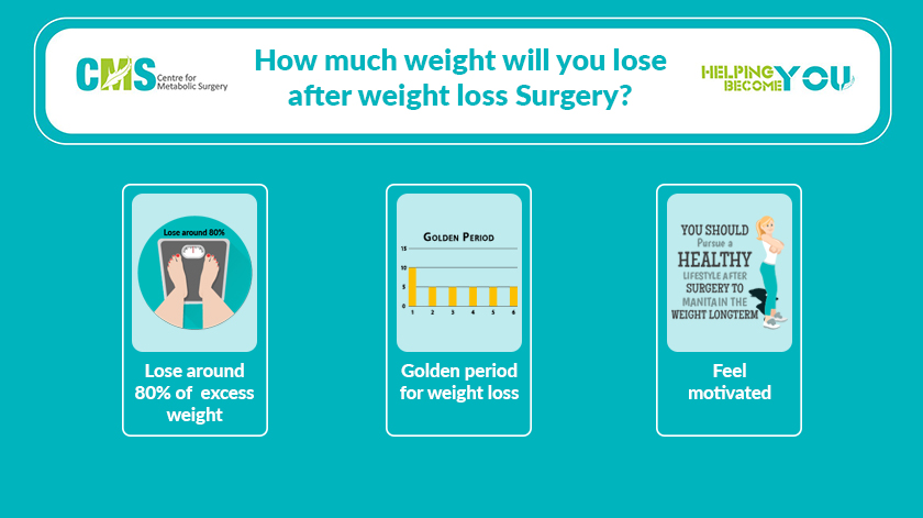 How Much Weight Will You Lose After Weight Loss Surgery Centre
