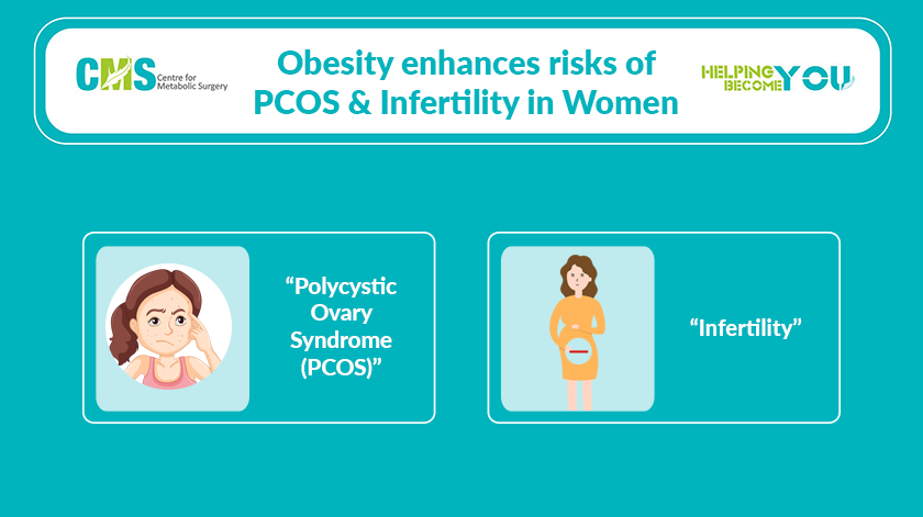 Obesity enhances risks of PCOS and Infertility in Women